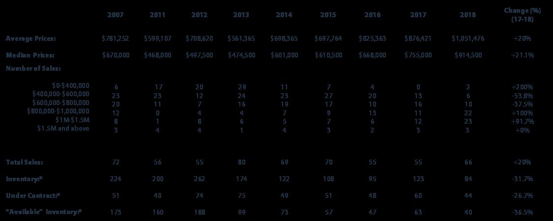 2018 Q1 Bainbridge Island Real Estate Market Stats
